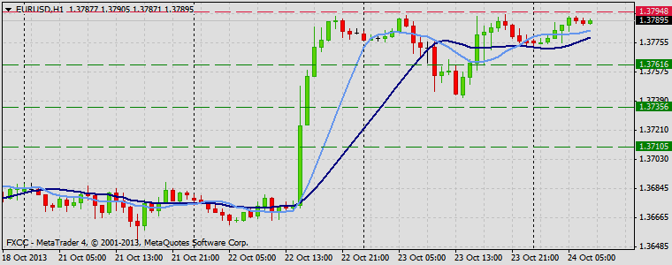 Forex Technical & Market Analysis FXCC Oct 24 2013 EURUSD