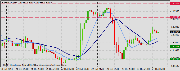 Forex Technical & Market Analysis FXCC Oct 24 2013 GBPUSD