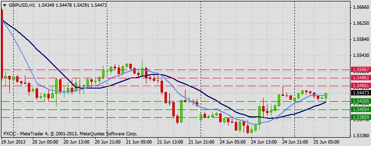 Forex Technical & Market Analysis FXCC Jun 25 2013 GBPUSD