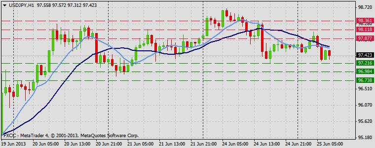 Forex Technical & Market Analysis FXCC Jun 25 2013 USDJPY