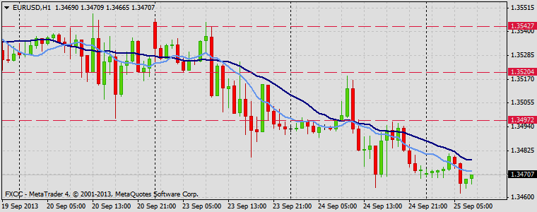 Forex Technical & Market Analysis FXCC Sep 25 2013 EURUSD