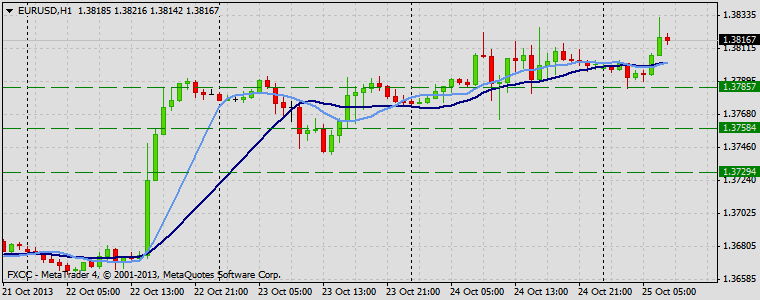 Forex Technical & Market Analysis FXCC Oct 25 2013 EURUSD