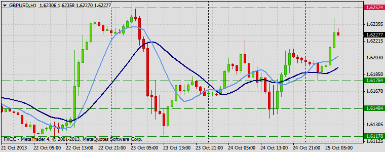 Forex Technical & Market Analysis FXCC Oct 25 2013 GBPUSD