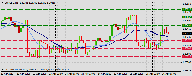 Forex Technical & Market Analysis FXCC Apr 26 2013 EURUSD