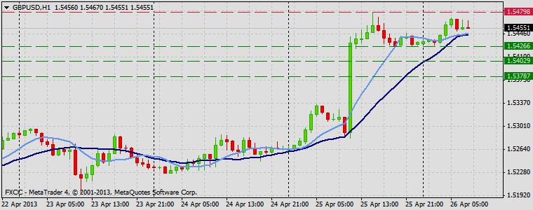 Forex Technical & Market Analysis FXCC Apr 26 2013 GBPUSD