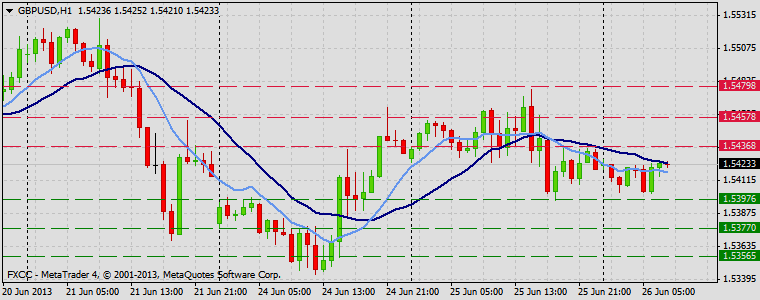 Forex Technical & Market Analysis FXCC Jun 26 2013 GBPUSD