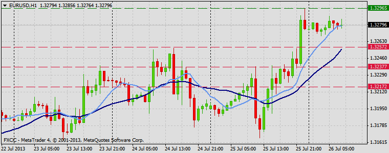 Forex Technical & Market Analysis FXCC Jul 26 2013 EURUSD