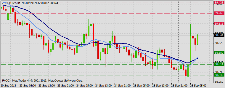 Forex Technical & Market Analysis FXCC Sep 26 2013 USDJPY