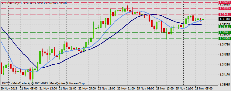 Forex Technical & Market Analysis FXCC Nov 26 2013 EURUSD