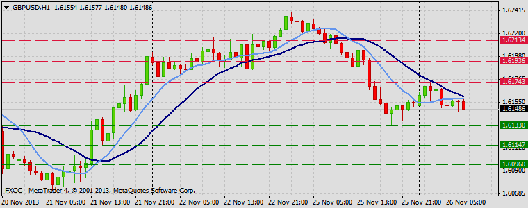 Forex Technical & Market Analysis FXCC Nov 26 2013 GBPUSD