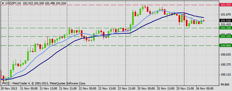 Forex Technical & Market Analysis FXCC Nov 26 2013 USDJPY