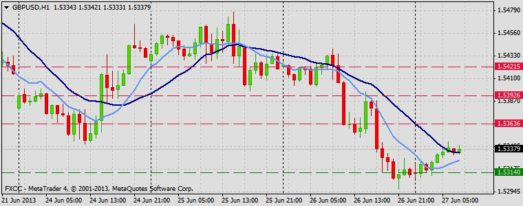 Forex Technical & Market Analysis FXCC Jun 27 2013 GBPUSD