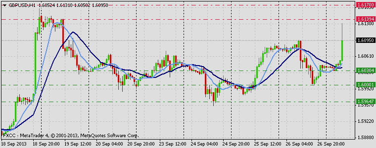 Forex Technical & Market Analysis FXCC Sep 27 2013 GBPUSD