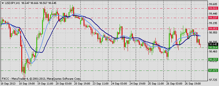 Forex Technical & Market Analysis FXCC Sep 27 2013 USDJPY