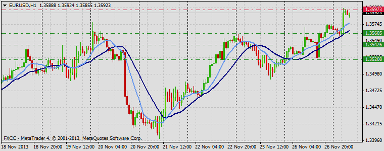 Forex Technical & Market Analysis FXCC Nov 27 2013 EURUSD