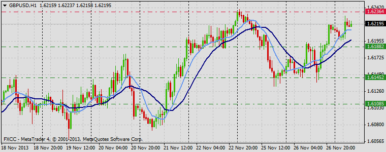 Forex Technical & Market Analysis FXCC Nov 27 2013 GBPUSD