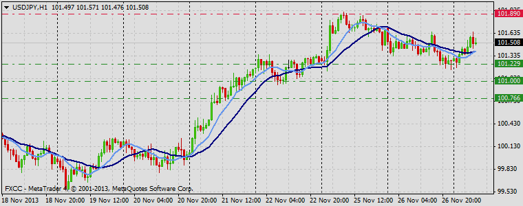 Forex Technical & Market Analysis FXCC Nov 27 2013 USDJPY