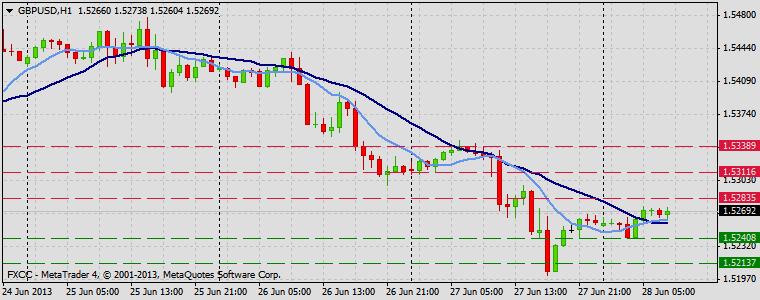 Forex Technical & Market Analysis FXCC Jun 28 2013 GBPUSD