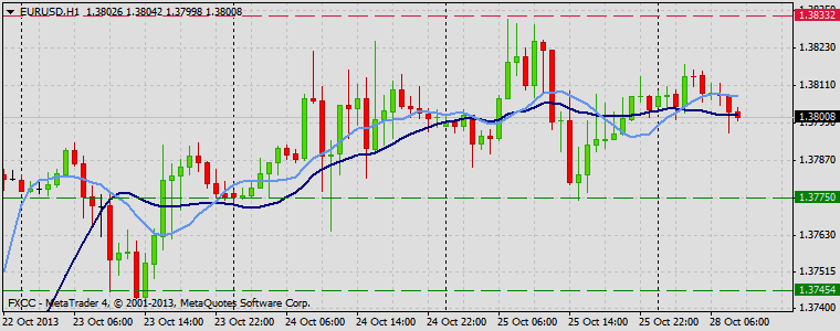 Forex Technical & Market Analysis FXCC Oct 28 2013 EURUSD