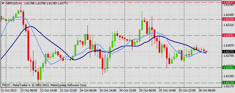 Forex Technical & Market Analysis FXCC Oct 28 2013 GBPUSD
