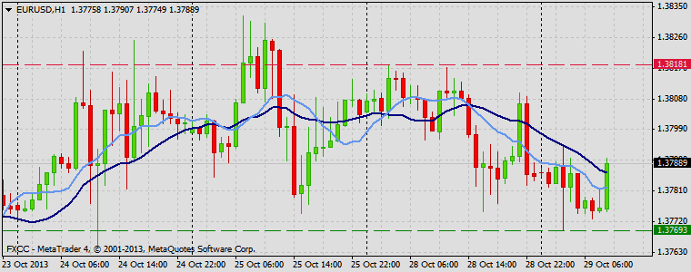 Forex Technical & Market Analysis FXCC Oct 29 2013 EURUSD