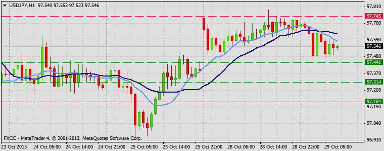 Forex Technical & Market Analysis FXCC Oct 29 2013 USDJPY
