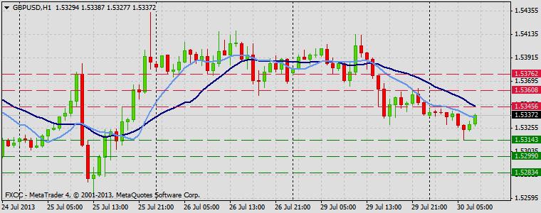 Forex Technical & Market Analysis FXCC Jul 30 2013 GBPUSD