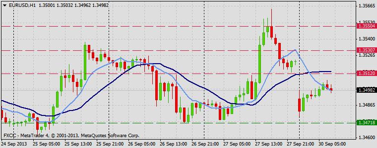 Forex Technical & Market Analysis FXCC Sep 30 2013 EURUSD