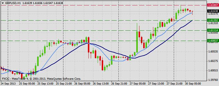 Forex Technical & Market Analysis FXCC Sep 30 2013 GBPUSD