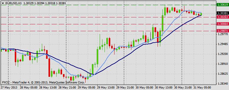 Forex Technical & Market Analysis FXCC May 31 2013 EURUSD