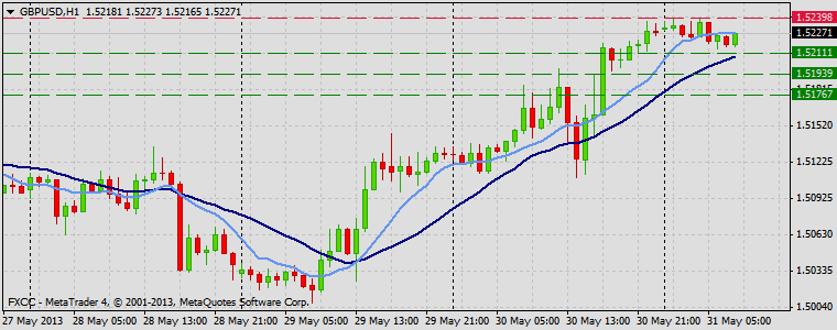 Forex Technical & Market Analysis FXCC May 31 2013 GBPUSD