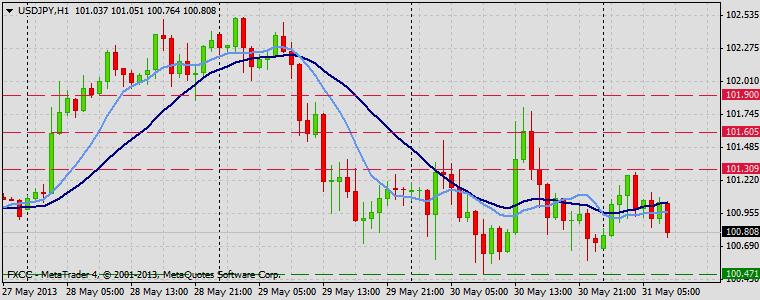 Forex Technical & Market Analysis FXCC May 31 2013 USDJPY