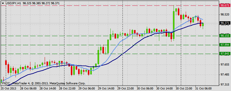 Forex Technical & Market Analysis FXCC Oct 31 2013 USDJPY